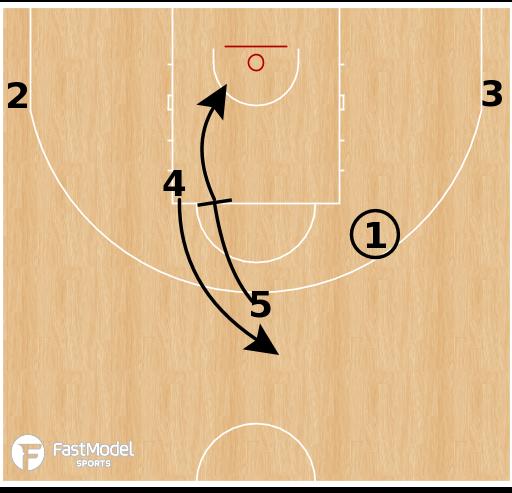Basketball Play - Slovenia - Double Drag to Pin Down