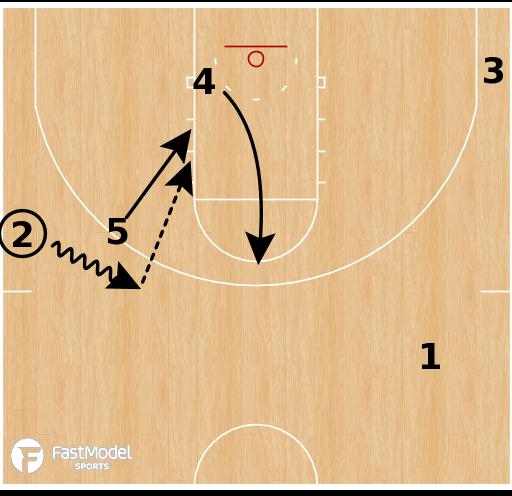 Basketball Play - USC Trojans - Side PNR Slip