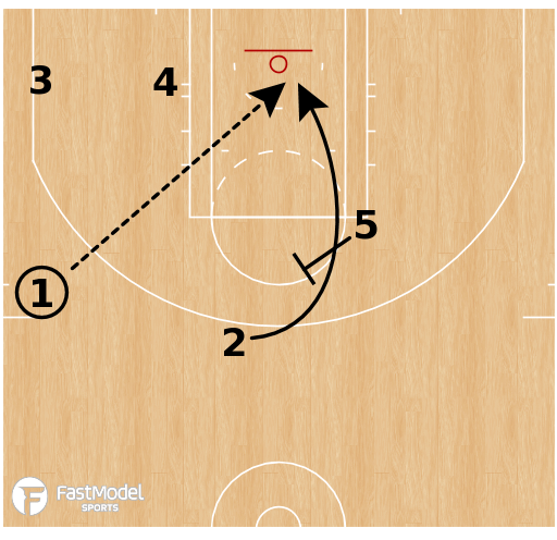 Basketball Play - NBA G League Ignite - Lob ATO