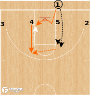Basketball Play - Oklahoma State Cowboys - Inbounder Post BLOB