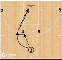Basketball Play - Czech Republic - Horns Hand Off