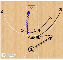 Basketball Play - France - Horns Flare to Space