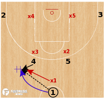 Basketball Play - Slovenia -  Horns Set vs Box & 1