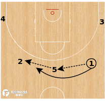 Basketball Play - Spain - Transition Double Drag PNR