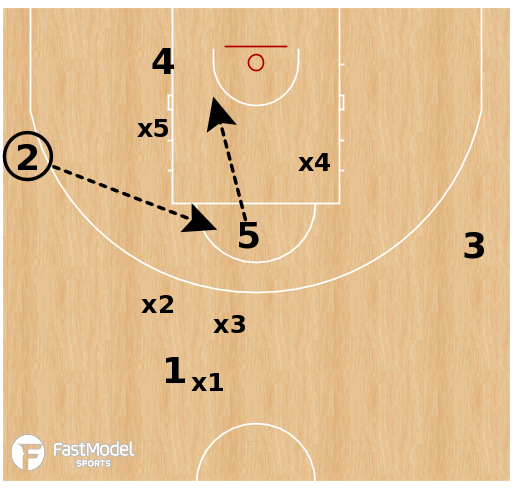 Basketball Play - Slovenia - Top PNR vs Box & 1