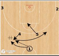 Basketball Play - Slovenia - Double High PNR vs Box & 1