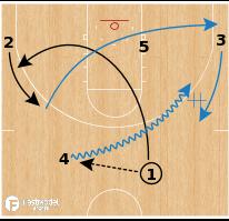 Basketball Play - Slovenia - Weave Ball Screen