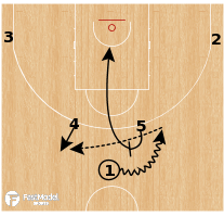Basketball Play - France - Horns PNR to Post Up