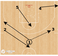 Basketball Play - Zone Flash Double