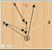 Basketball Play - Zone Fist Follow