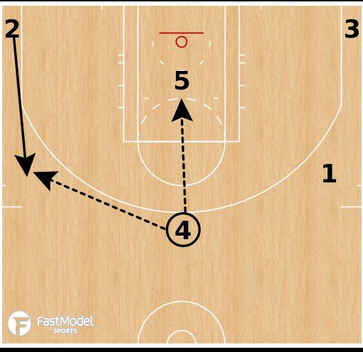 Basketball Play - Horns 54 Down
