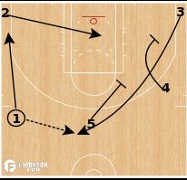Basketball Play - Point Away Spain