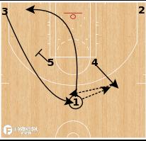 Basketball Play - Horns Follow