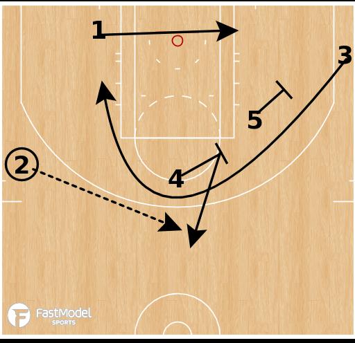 Basketball Play - Horns Elevator Side