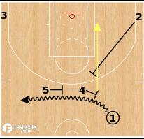 Basketball Play - Sacramento Kings - Double Drag