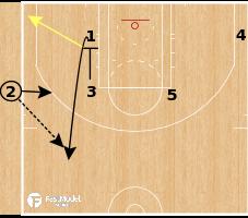 Basketball Play - Sacramento Kings - Zipper Pistol