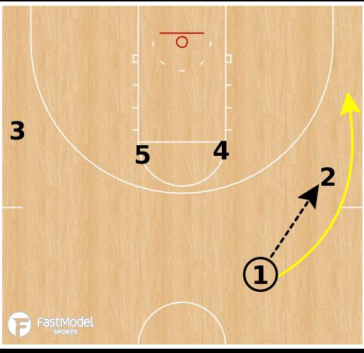 Basketball Play - Fresno State Bulldogs WBB - Pistol Chase Double Drag