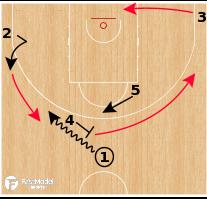 Basketball Play - CSKA Moscow - Horns 22