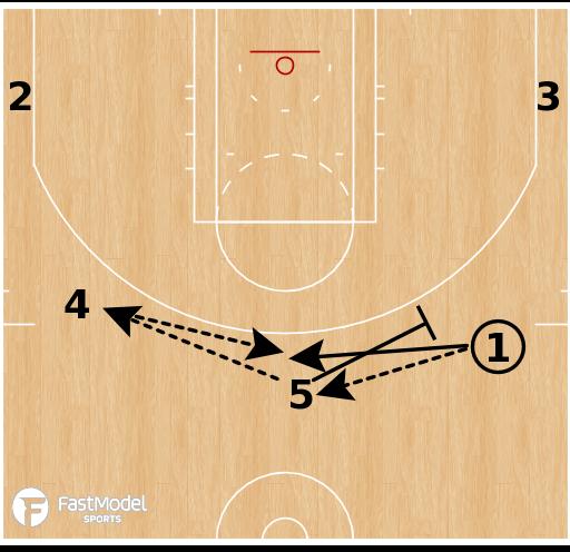 Basketball Play - Golden State Warriors - Double High PNR