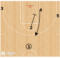 Basketball Play - Chicago Bulls - Pick & Pop Turnout