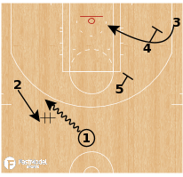 Basketball Play - Memphis Grizzlies - Split Stagger / PNR/ Turnout