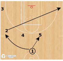 Basketball Play - Seattle Storm - Horns Duck In