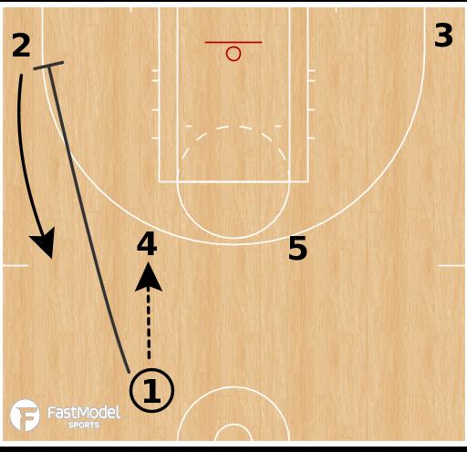 Basketball Play - Chicago Sky - Elbow Chicago
