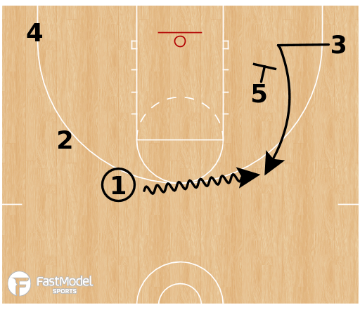Basketball Play - Box Ghost Double Hammer