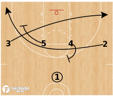 Basketball Play - 14 Iverson Option
