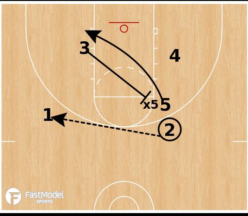Basketball Play - Wichita State Shockers - Horns DHO Back Screen