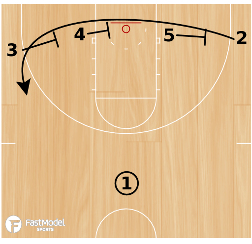 Basketball Play - Play of the Day 03-03-2012: 1-4 Low Triple