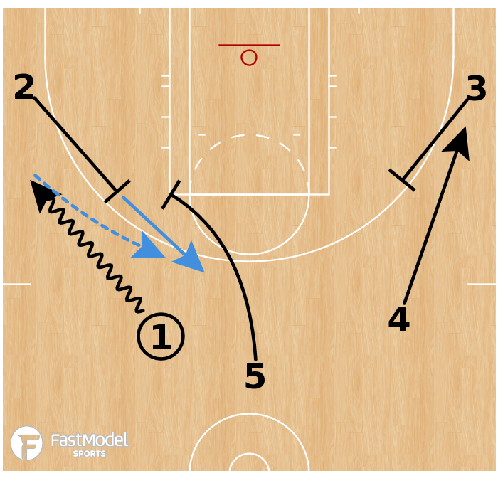 Basketball Play - Chicago Sky - Pistol Flare Early Offense
