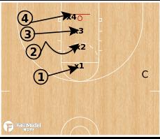 Basketball Play - Off Ball Help