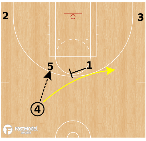 Basketball Play - New York Liberty - Inverted Horns Elbow Flare