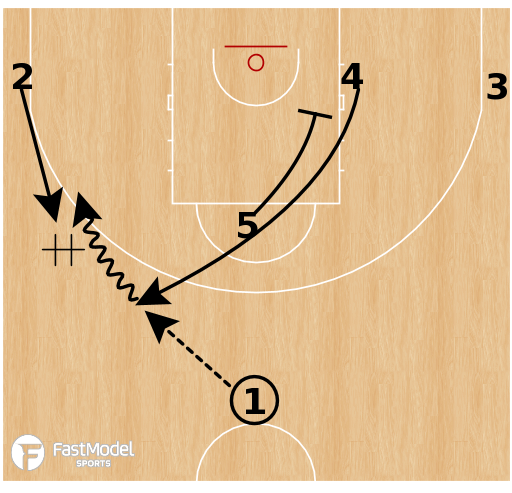 Basketball Play - Barcelona - Ram Hand Off Step Up