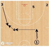 Basketball Play - Minnesota Lynx - Swing Double Stagger