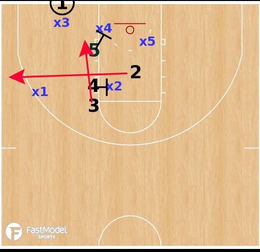 Basketball Play - Ithaca Bombers - Sapphire BLOB vs Zone