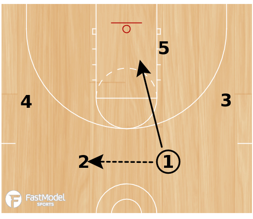 Basketball Play - 15 Punch Low
