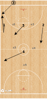 Basketball Play - Spain - Zone Press Break