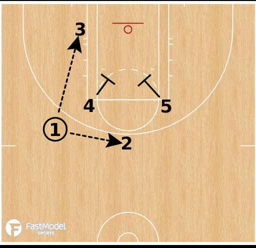 Basketball Play - Dallas Wings - Floppy Elevator
