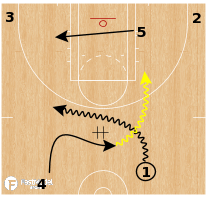 Basketball Play - Connecticut Sun - Secondary Options: DHO/Keep/Pitch