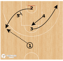 Basketball Play - Barcelona - Choice Pin Down