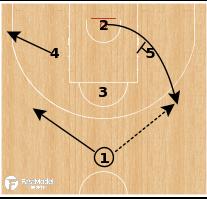 Basketball Play - Barcelona - Choice Post Up