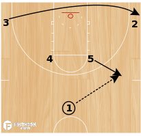 Basketball Play - Play of the Day 03-04-2012: Horns Handoff Lob