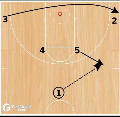 Basketball Play - Play of the Day 03-04-2012: Horns Handoff Lob