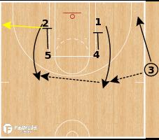 Basketball Play - Phoenix Mercury - Box Pin Down SLOB