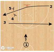 Basketball Play - Seattle Storm - Over/Under Elevator