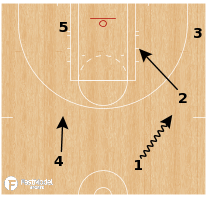 Basketball Play - Chicago Sky - Secondary DHO Swing