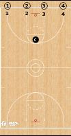 Basketball Play - 2-Ball Dribbling Sequence