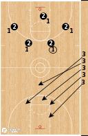 Basketball Play - Wolves Make It, Take It
